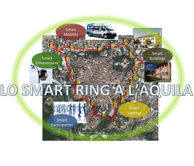 smart ring aq